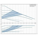 Cirkuliacinis siurblys Grundfos Alpha2 32-60 180