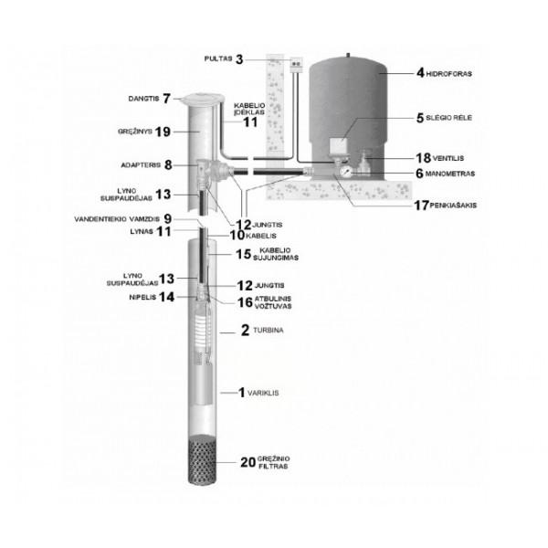 Gręžinio siurblio komplektas gręžiniui iki 50 metrų.