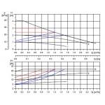 Cirkuliaciniai siurbliai Grundfos Alpha2 L  25 - 40 180 DUOPACK